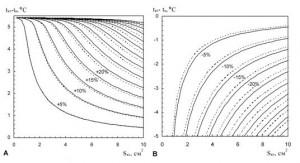 Энергетический обмен и теплопродукция