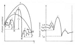 Катализ и энергия активации реакций